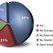 Более 6,6 млн. пользователей в сети Интернет не используют защитное ПО