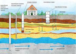 Бурение скважин под воду все чаще используется в частных домах пригорода Уфы