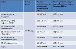 """""""Башнефть"""" приватизировали по справедливой цене"""